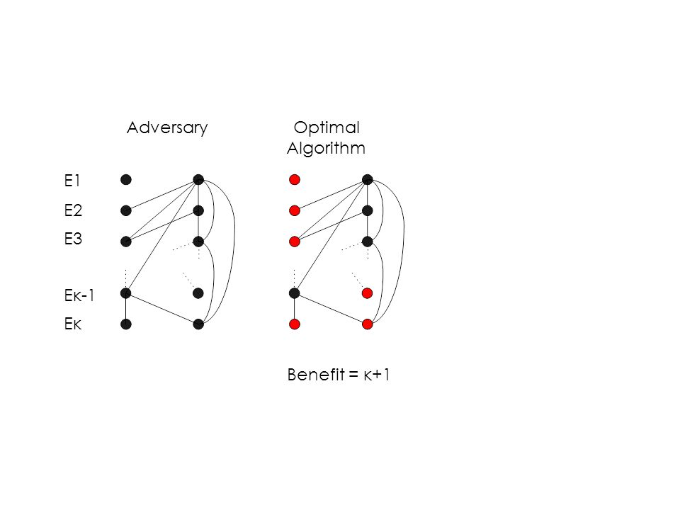 Optimal Algorithm Benefit = κ+1 Adversary Ε1 Ε2 Ε3 Εκ-1 Εκ