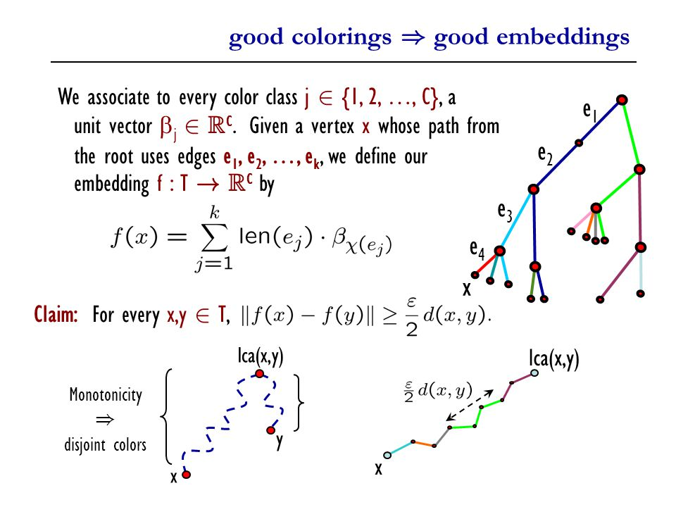 good colorings ) good embeddings We associate to every color class j 2 {1, 2, …, C}, a unit vector  j 2 R C.
