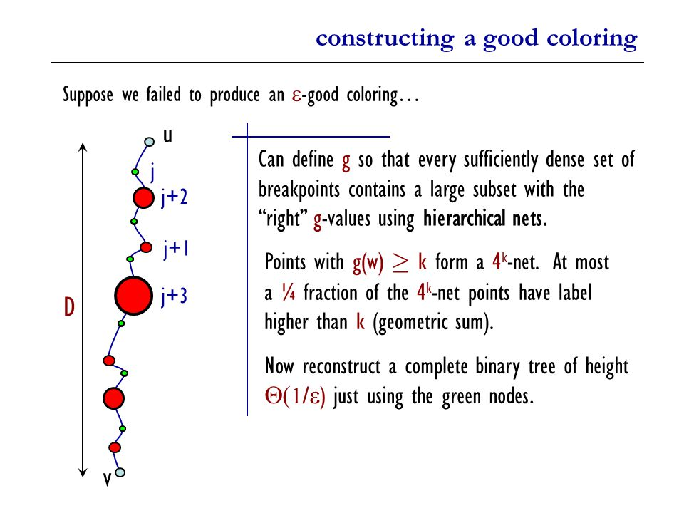 constructing a good coloring Suppose we failed to produce an  -good coloring… u v D Can define g so that every sufficiently dense set of breakpoints contains a large subset with the right g-values using hierarchical nets.