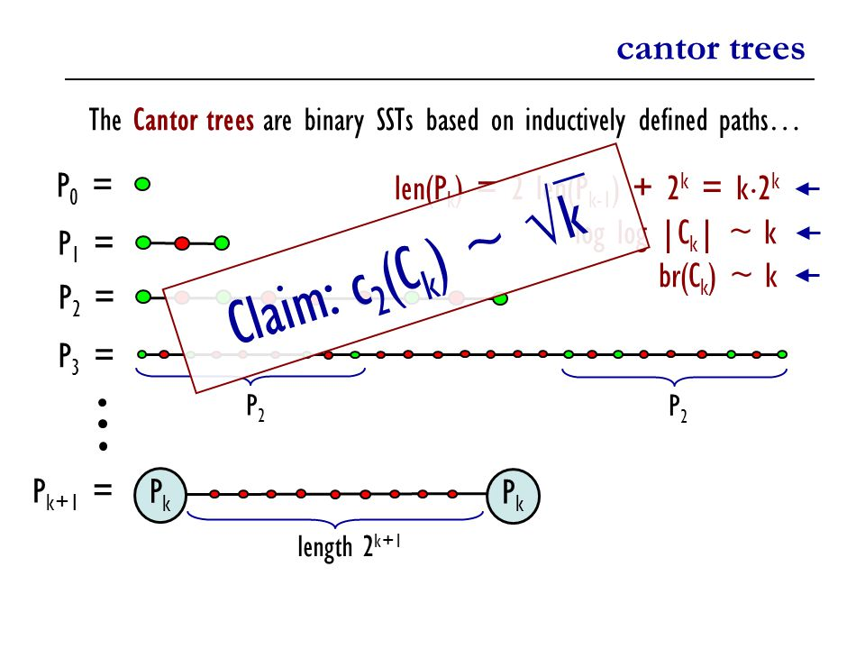 cantor trees The Cantor trees are binary SSTs based on inductively defined paths… P 0 = P2P2 P2P2 P k+1 = PkPk PkPk length 2 k+1 P 1 = P 2 = P 3 = len(P k ) = 2 len(P k-1 ) + 2 k = k ¢ 2 k log log |C k | ~ k br(C k ) ~ k Claim: c 2 (C k ) ~ √k