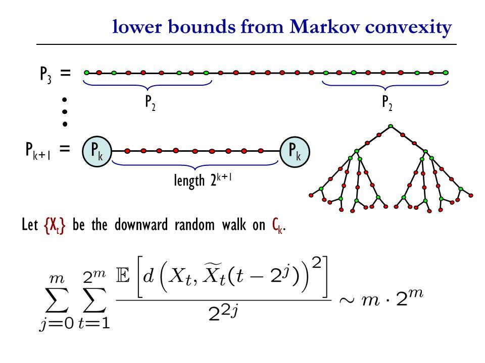 lower bounds from Markov convexity P2P2 P2P2 P k+1 = PkPk PkPk length 2 k+1 P 3 = Let {X t } be the downward random walk on C k.