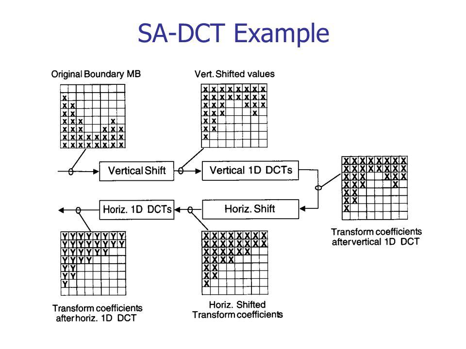 SA-DCT Example