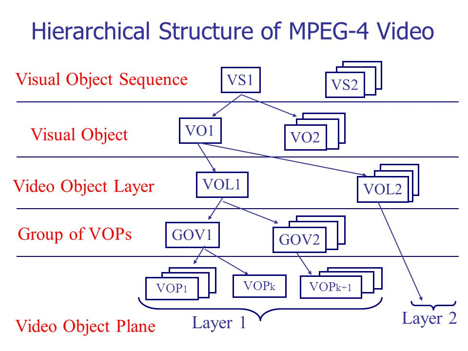 VOP Processing Each VOP is processed blockwise A VOP bounding box is built: the smallest surrounding rectangle.
