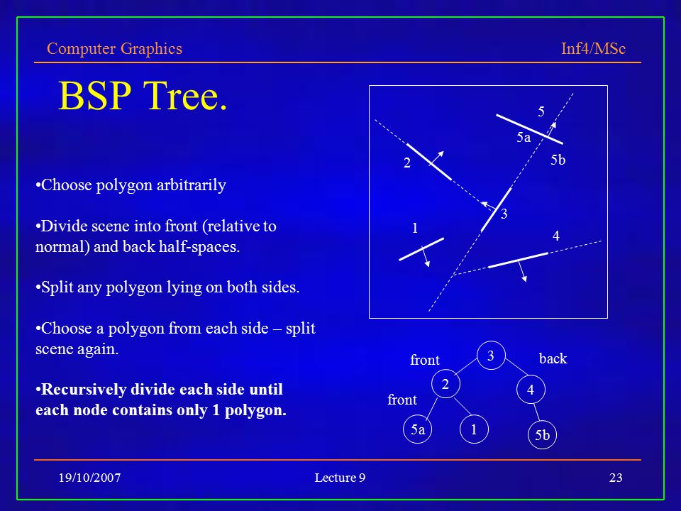 Computer Graphics Inf4/MSc 19/10/2007Lecture 923 BSP Tree. Choose polygon arbitrarily Divide scene into front (relative to normal) and back half-space