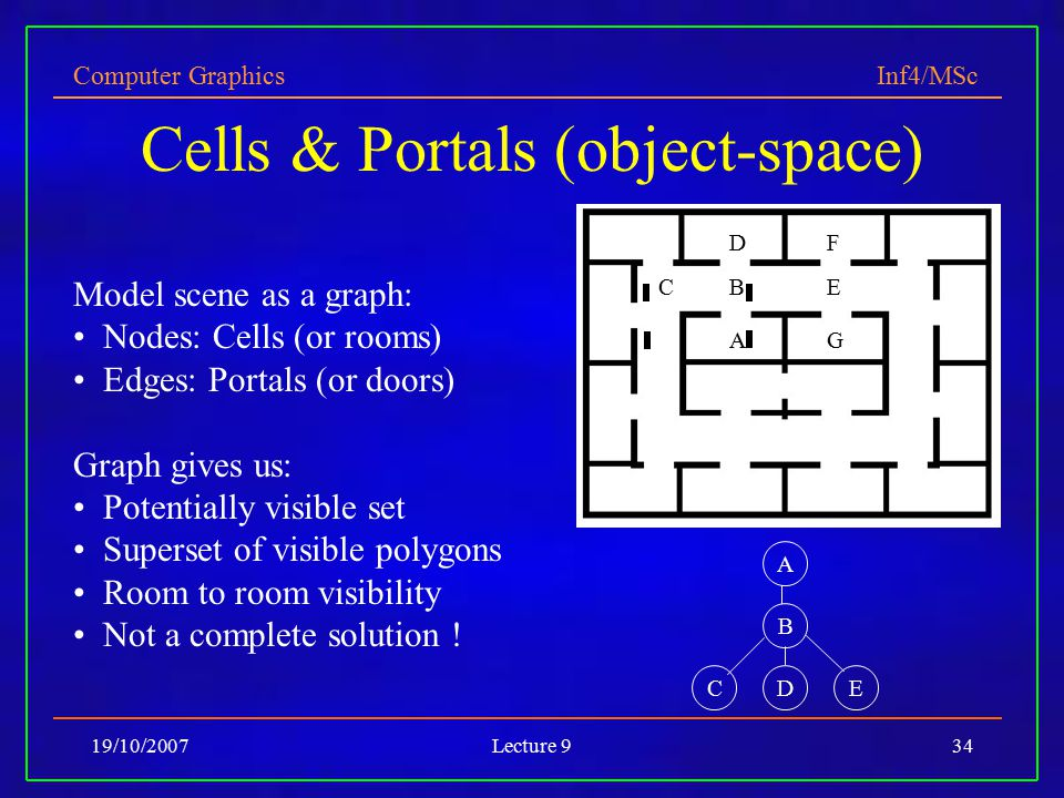 Computer Graphics Inf4/MSc 19/10/2007Lecture 934 Cells & Portals (object-space) Model scene as a graph: Nodes: Cells (or rooms) Edges: Portals (or doors) Graph gives us: Potentially visible set Superset of visible polygons Room to room visibility Not a complete solution .