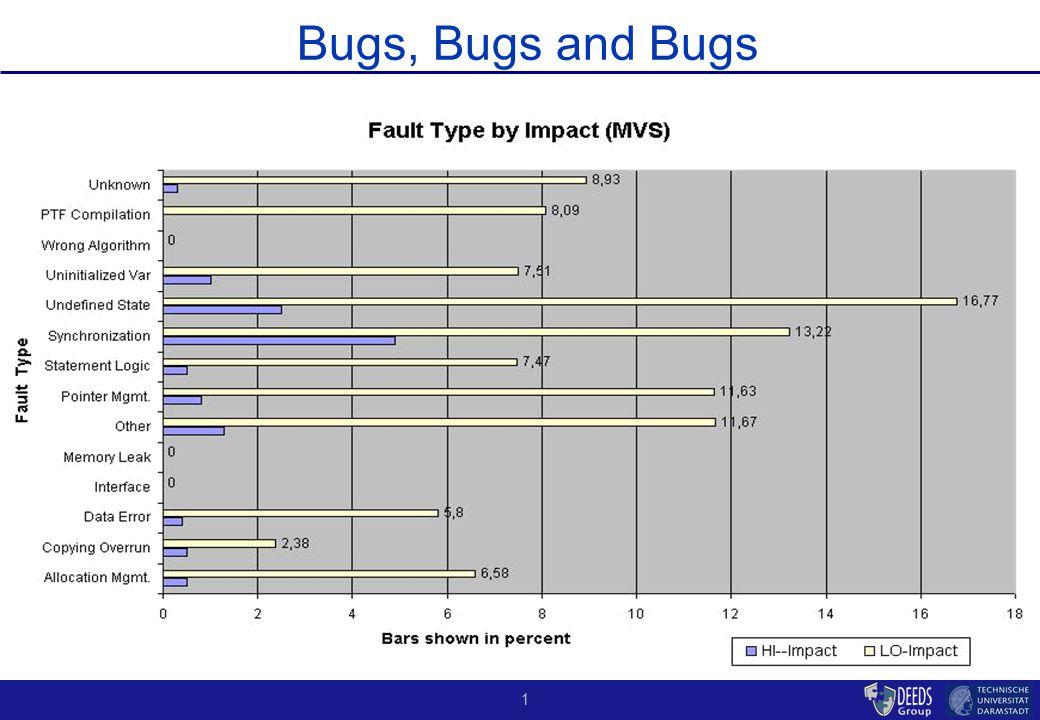 1 Bugs, Bugs and Bugs