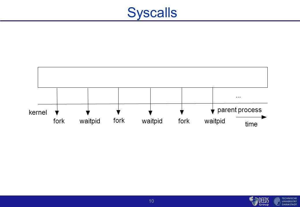 10 Syscalls parent process kernel fork time waitpid fork waitpid fork...