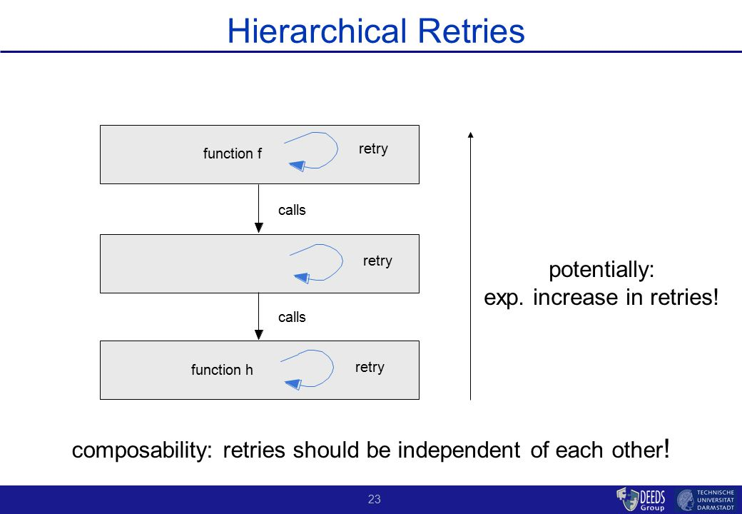 23 Hierarchical Retries potentially: exp. increase in retries! composability: retries should be independent of each other ! function h calls retry fun