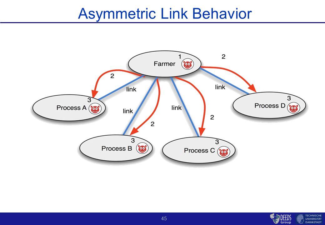 45 Asymmetric Link Behavior