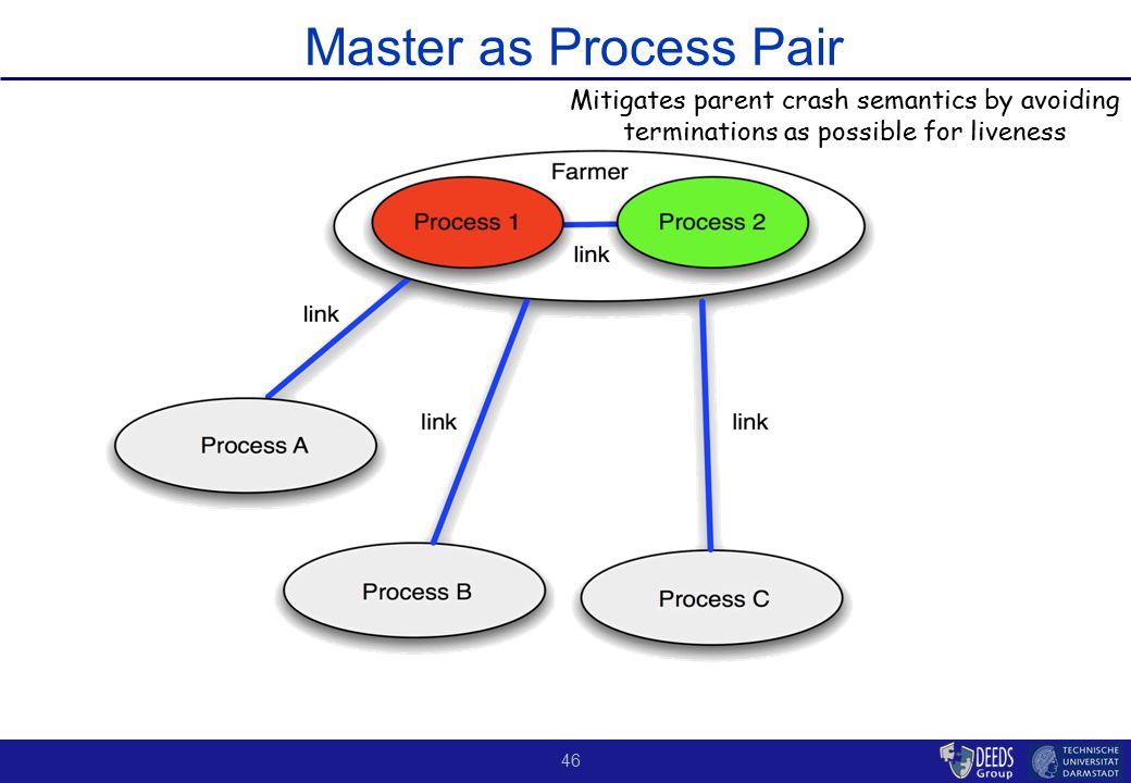 46 Master as Process Pair Mitigates parent crash semantics by avoiding terminations as possible for liveness