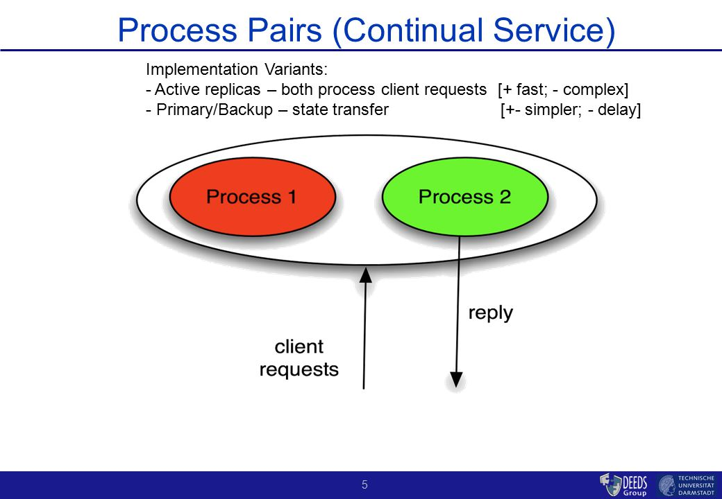 6 Process Pairs Process pair scheme robust to varied types of software faults (crashes, resource shortage/delays, load…) :Process pair scheme robust to varied types of software faults (crashes, resource shortage/delays, load…) : –Study of print servers with process pair technology (primary / backup) –2000 systems; 10 million system hours –99.3% of failures affected only one server, i.e., 99.3% of failures were tolerated