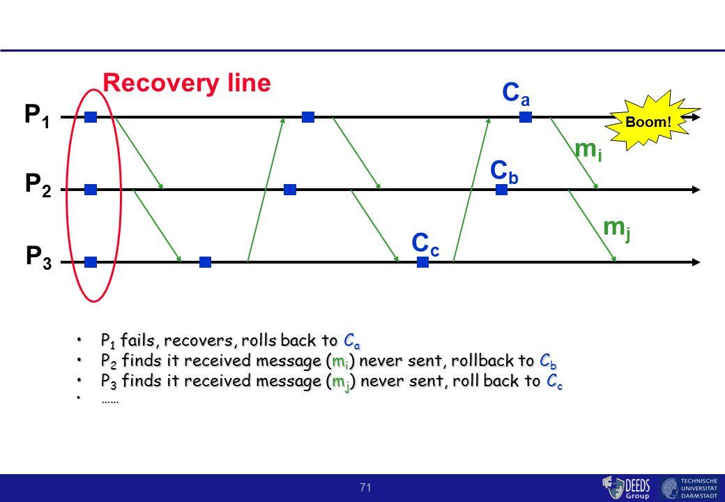 71 P 1 fails, recovers, rolls back to C aP 1 fails, recovers, rolls back to C a P 2 finds it received message (m i ) never sent, rollback to C bP 2 finds it received message (m i ) never sent, rollback to C b P 3 finds it received message (m j ) never sent, roll back to C cP 3 finds it received message (m j ) never sent, roll back to C c ………… P1P1 P2P2 P3P3 Recovery line CaCa CbCb CcCc Boom.