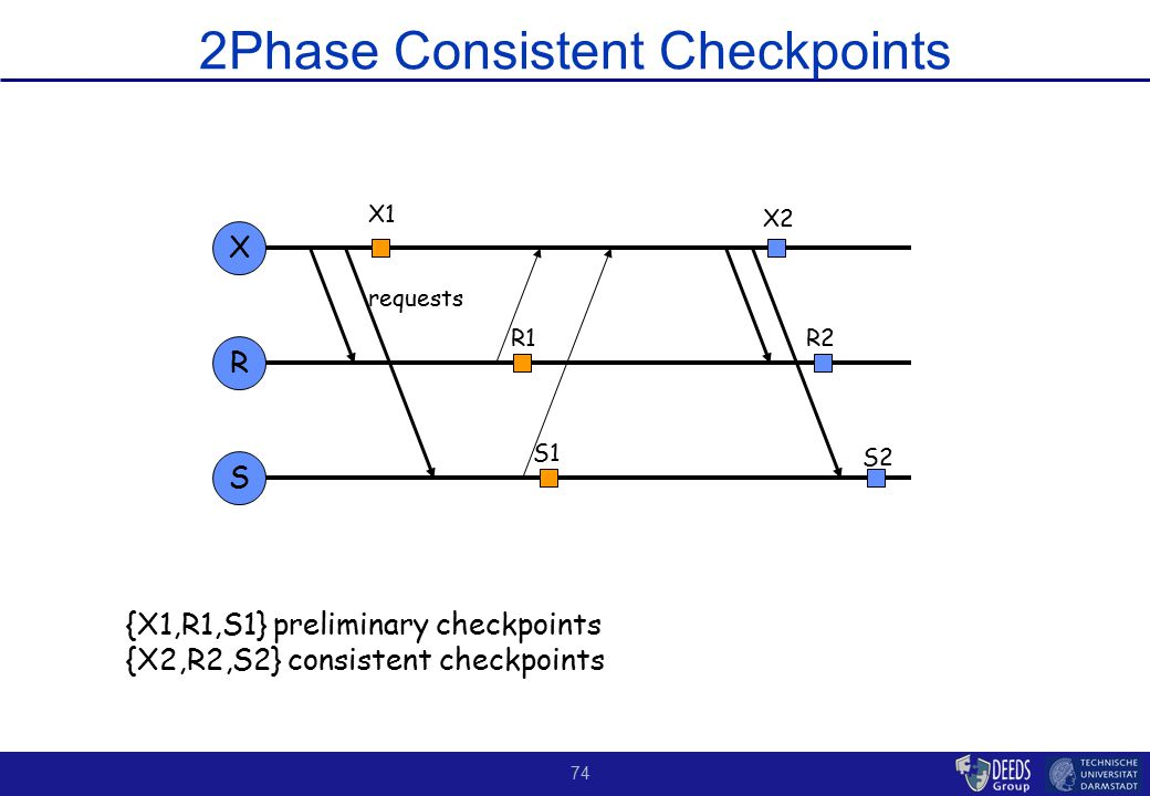 74 2Phase Consistent Checkpoints X R {X1,R1,S1} preliminary checkpoints {X2,R2,S2} consistent checkpoints S requests X1 X2 S2 R1R2 S1