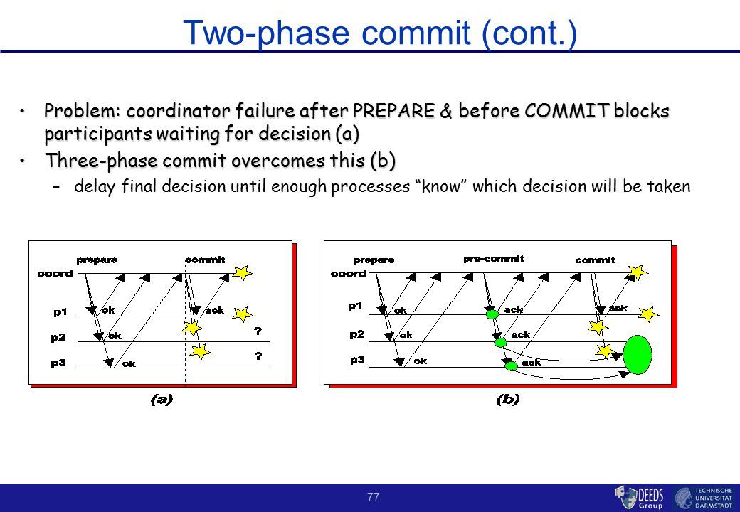 77 Two-phase commit (cont.) Problem: coordinator failure after PREPARE & before COMMIT blocks participants waiting for decision (a)Problem: coordinator failure after PREPARE & before COMMIT blocks participants waiting for decision (a) Three-phase commit overcomes this (b)Three-phase commit overcomes this (b) –delay final decision until enough processes know which decision will be taken