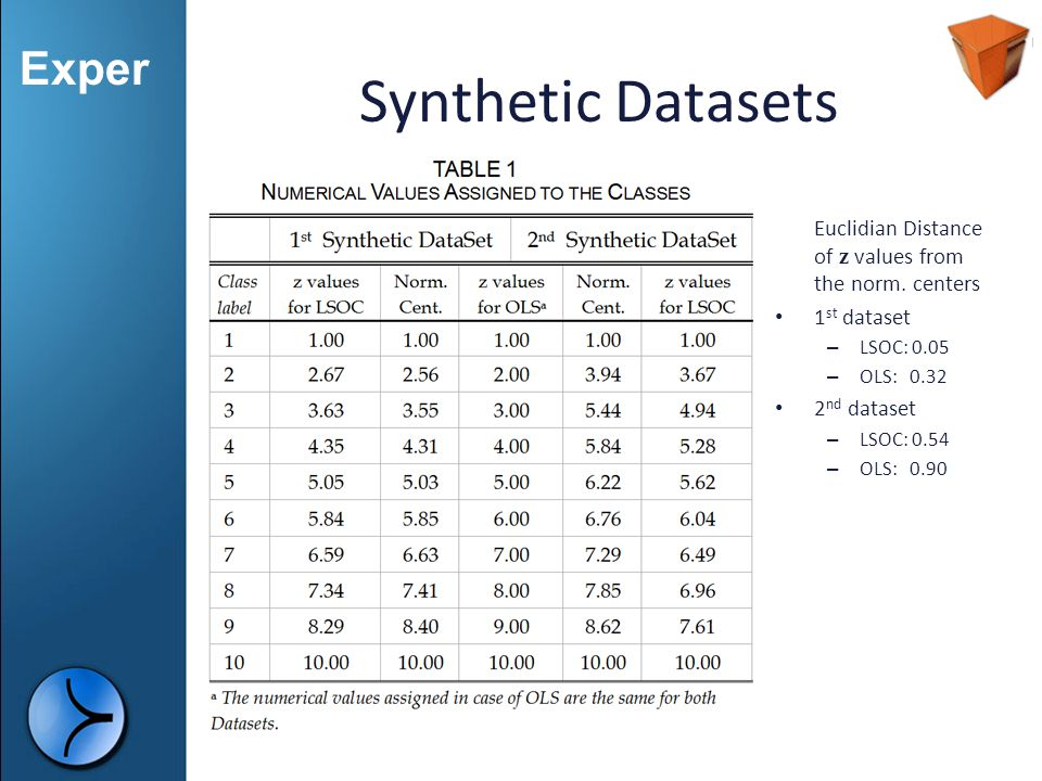 Exper Synthetic Datasets Euclidian Distance of z values from the norm. centers 1 st dataset – LSOC: 0.05 – OLS: 0.32 2 nd dataset – LSOC: 0.54 – OLS: