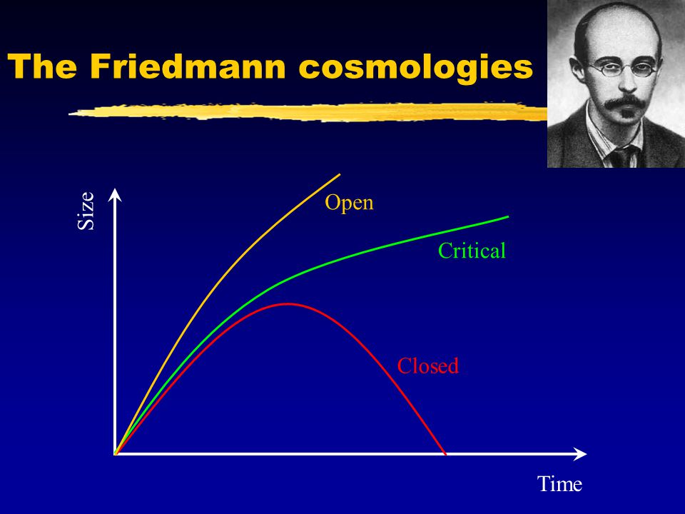 The Friedmann cosmologies Closed Critical Open Time Size