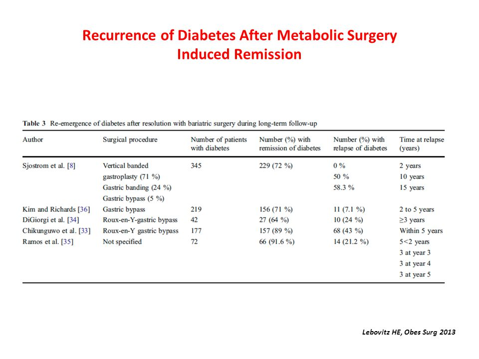 Recurrence of Diabetes After Metabolic Surgery Induced Remission Lebovitz HE, Obes Surg 2013