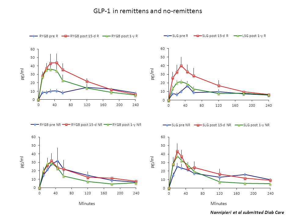 GLP-1 in remittens and no-remittens pg/ml Minutes Nannipieri et al submitted Diab Care