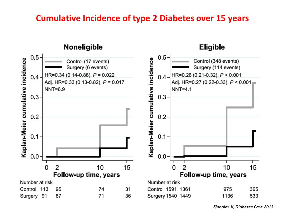 Cumulative Incidence of type 2 Diabetes over 15 years Sjoholm K, Diabetes Care 2013
