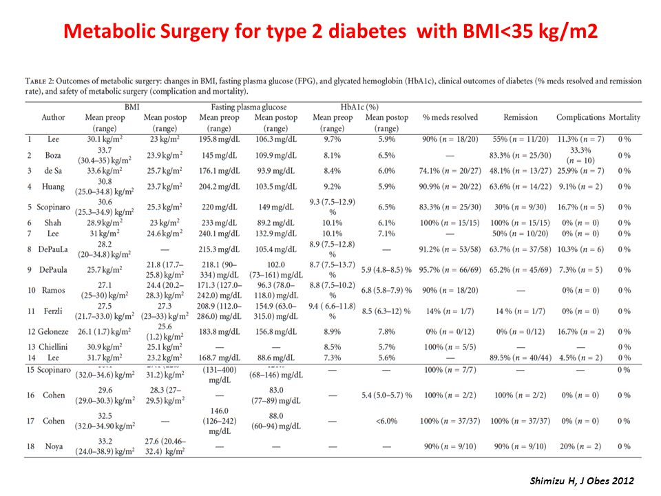 Metabolic Surgery for type 2 diabetes with BMI<35 kg/m2 Shimizu H, J Obes 2012