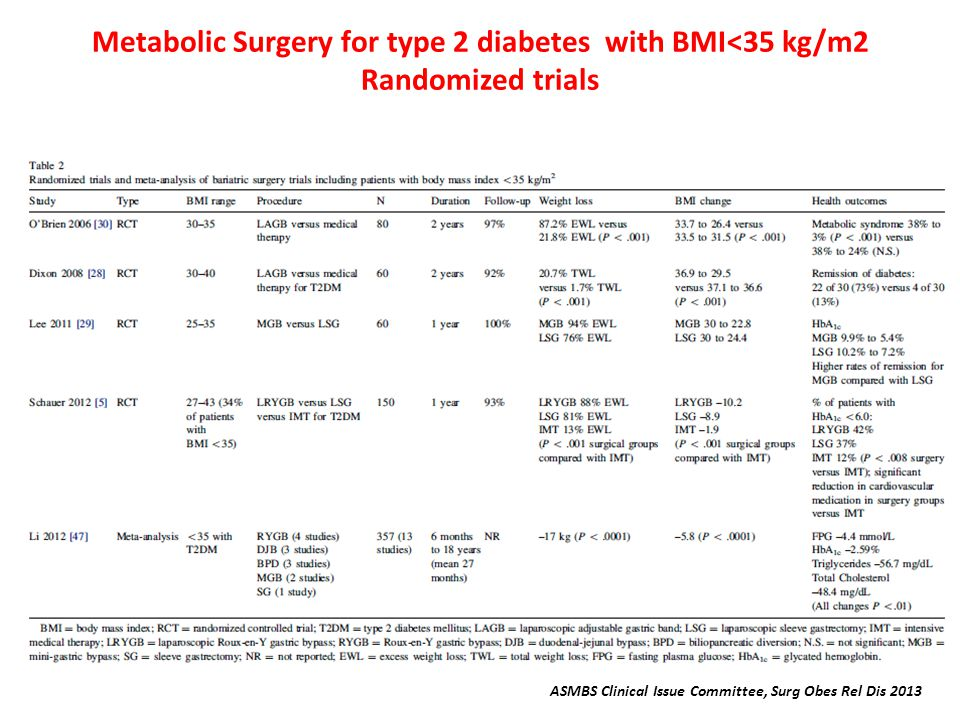 Metabolic Surgery for type 2 diabetes with BMI<35 kg/m2 Randomized trials ASMBS Clinical Issue Committee, Surg Obes Rel Dis 2013
