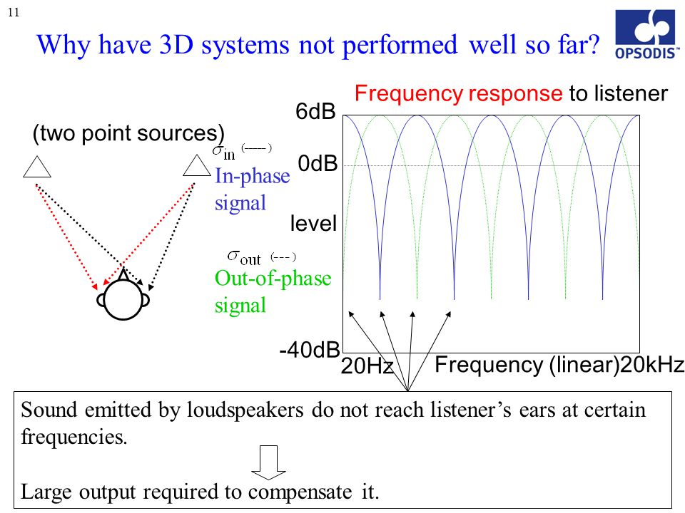 11 Frequency (linear) level 20Hz 20kHz -40dB 0dB Why have 3D systems not performed well so far? Sound emitted by loudspeakers do not reach listener's