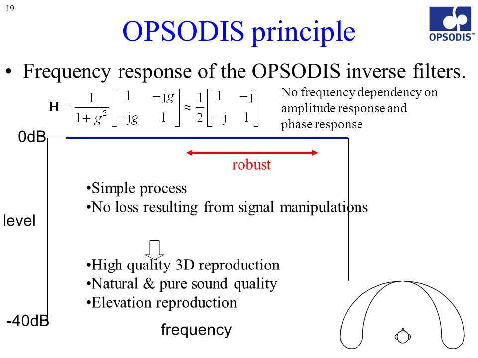 19 OPSODIS principle Frequency response of the OPSODIS inverse filters.