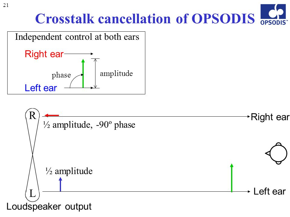 21 Crosstalk cancellation of OPSODIS Left ear Right ear Independent control at both ears amplitude phase L R Loudspeaker output Right ear Left ear ½ a