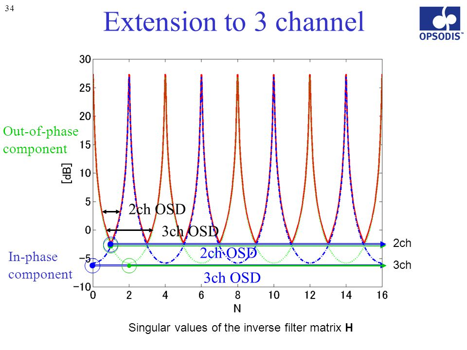 34 Extension to 3 channel 2ch OSD 3ch OSD In-phase component Out-of-phase component 2ch 3ch 2ch OSD 3ch OSD Singular values of the inverse filter matr