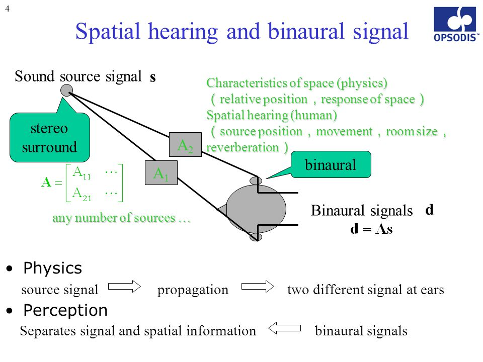 4 Spatial hearing and binaural signal Sound source signal Binaural signals Physics source signal propagation two different signal at ears Perception S