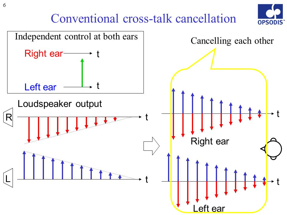 6 Conventional cross-talk cancellation t t L R t t Right ear Left ear Cancelling each other Left ear Right ear Independent control at both ears t t Loudspeaker output