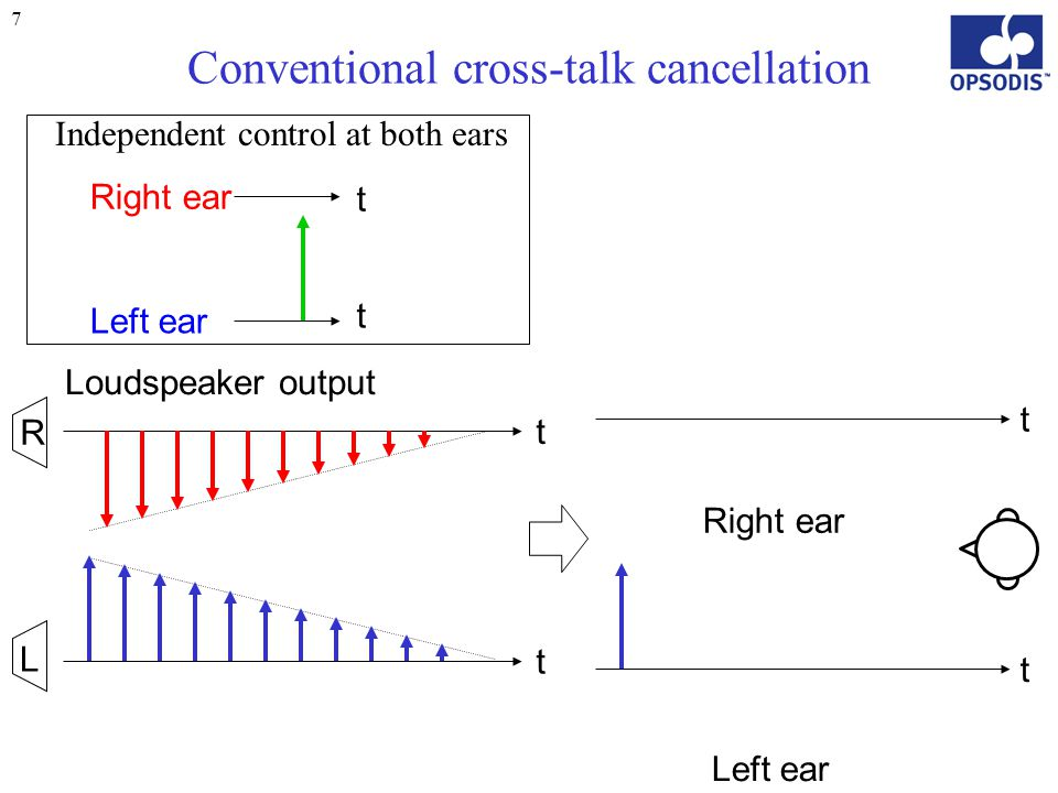 8 Conventional cross-talk cancellation t t L R t t Right ear Left ear Loudspeaker output Left ear Right ear Independent control at both ears t t Massive destructive interference Repetitive delay = Large output (Frequency dependent)