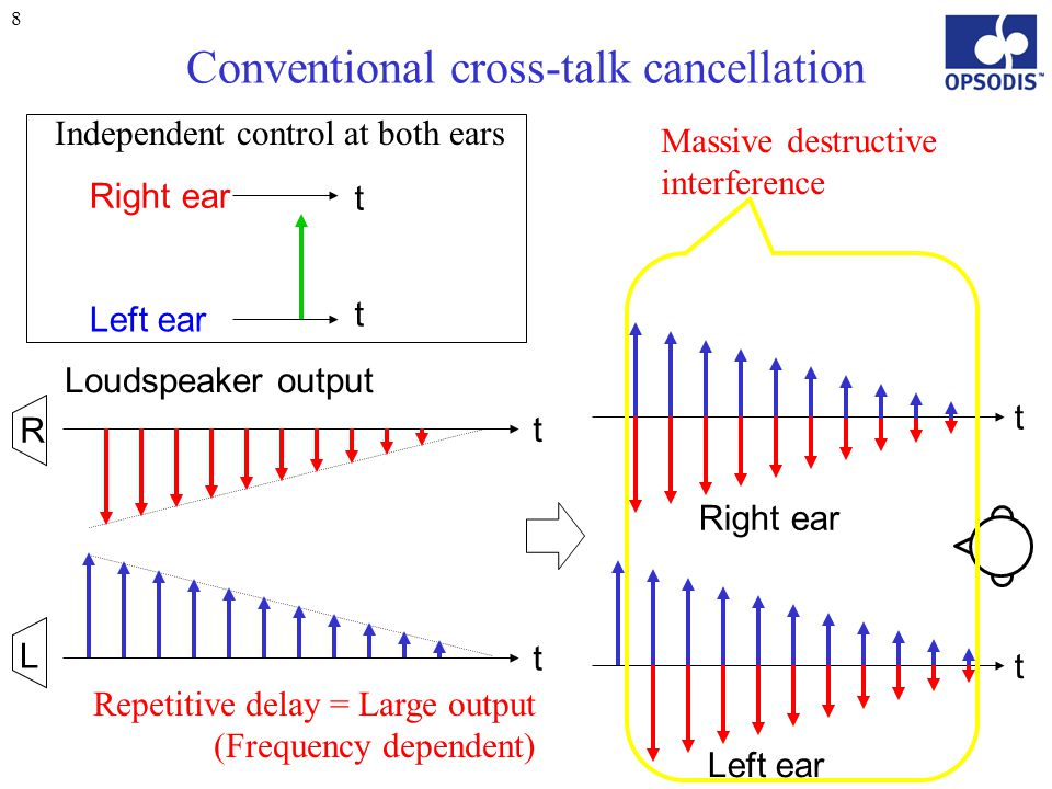 39 Crosstalk cancellation of 3ch OPSODIS L R Left ear Right ear Independent control at both ears C amplitude phase Destructive interference Efficient, Lossless, Quality, Robust to errors.