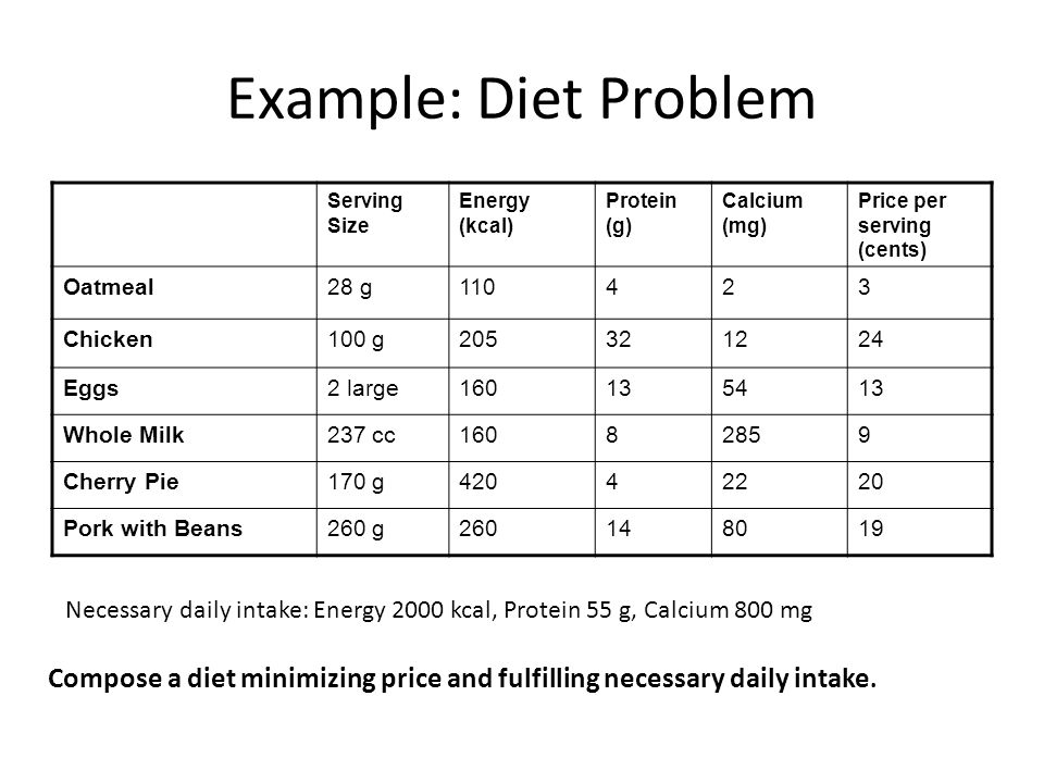 Example: Diet Problem Serving Size Energy (kcal) Protein (g) Calcium (mg) Price per serving (cents) Oatmeal28 g110423 Chicken100 g205321224 Eggs2 large160135413 Whole Milk237 cc16082859 Cherry Pie170 g42042220 Pork with Beans260 g260148019 Necessary daily intake: Energy 2000 kcal, Protein 55 g, Calcium 800 mg Compose a diet minimizing price and fulfilling necessary daily intake.
