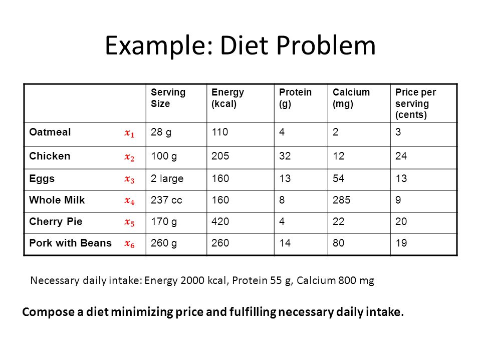 Example: Diet Problem Serving Size Energy (kcal) Protein (g) Calcium (mg) Price per serving (cents) Oatmeal28 g110423 Chicken100 g205321224 Eggs2 larg