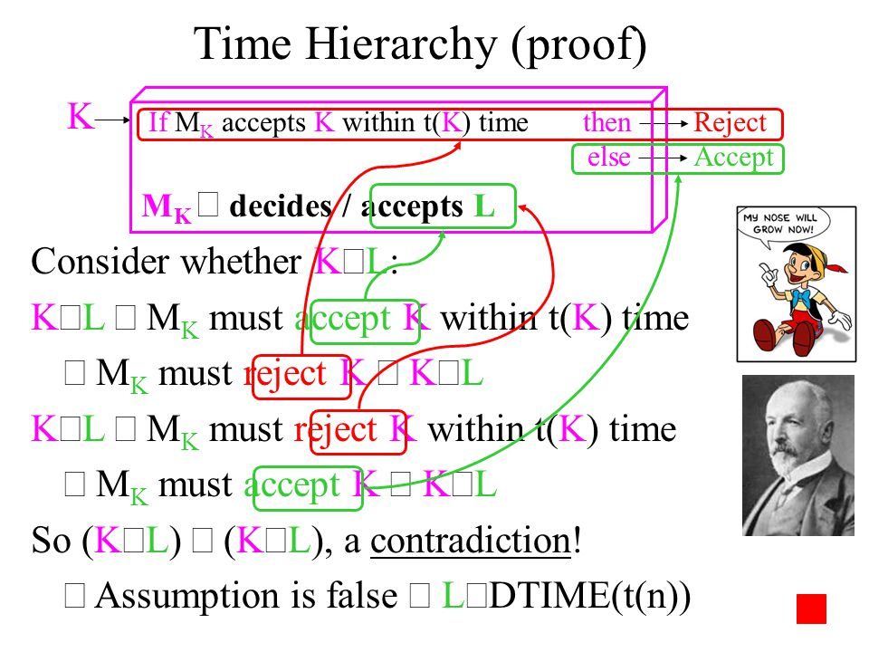 Time Hierarchy (proof) Consider whether K  L: K  L  M K must accept K within t(K) time  M K must reject K  K  L K  L  M K must reject K within t(K) time  M K must accept K  K  L So (K  L)  (K  L), a contradiction.