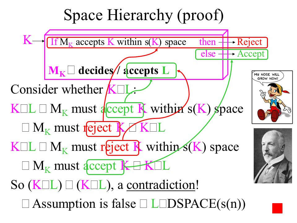 Space Hierarchy (proof) Consider whether K  L: K  L  M K must accept K within s(K) space  M K must reject K  K  L K  L  M K must reject K within s(K) space  M K must accept K  K  L So (K  L)  (K  L), a contradiction.