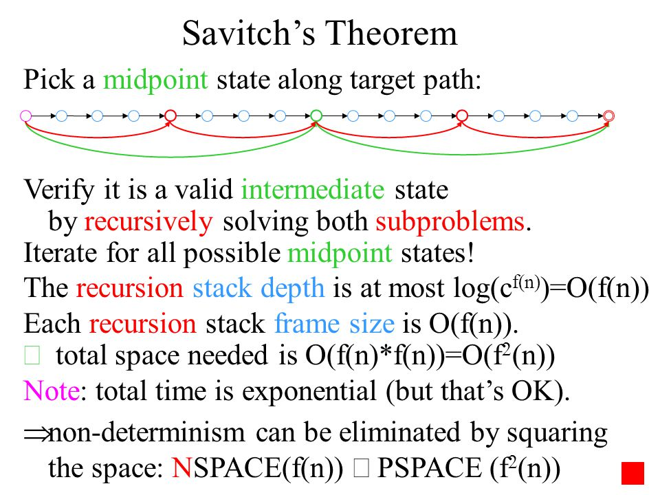 Savitch's Theorem Pick a midpoint state along target path: Verify it is a valid intermediate state by recursively solving both subproblems.