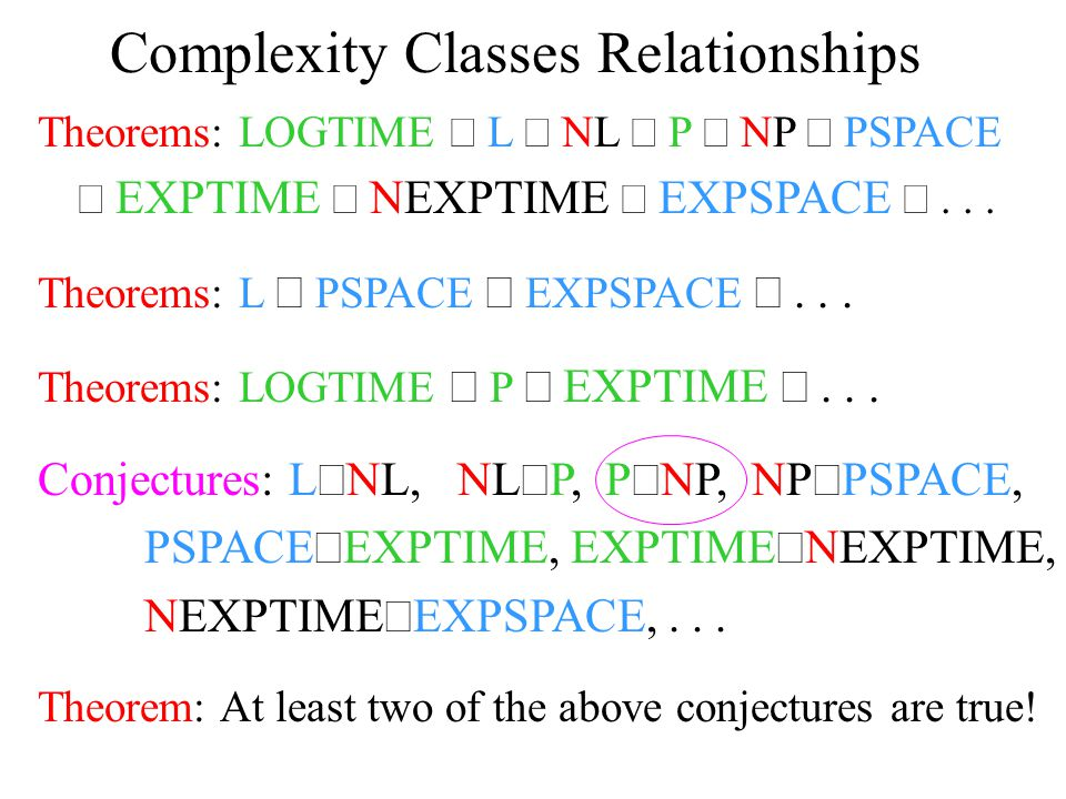 Complexity Classes Relationships Theorems: LOGTIME  L  NL  P  NP  PSPACE  EXPTIME  NEXPTIME  EXPSPACE ...