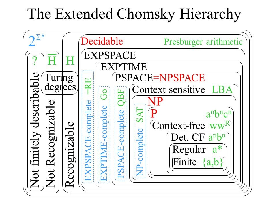 PSPACE-complete QBF The Extended Chomsky Hierarchy Finite {a,b} Regular a* Det.