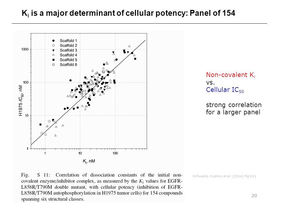 Covalent Inhibition Kinetics20 K i is a major determinant of cellular potency: Panel of 154 Schwartz, Kuzmic, et al.