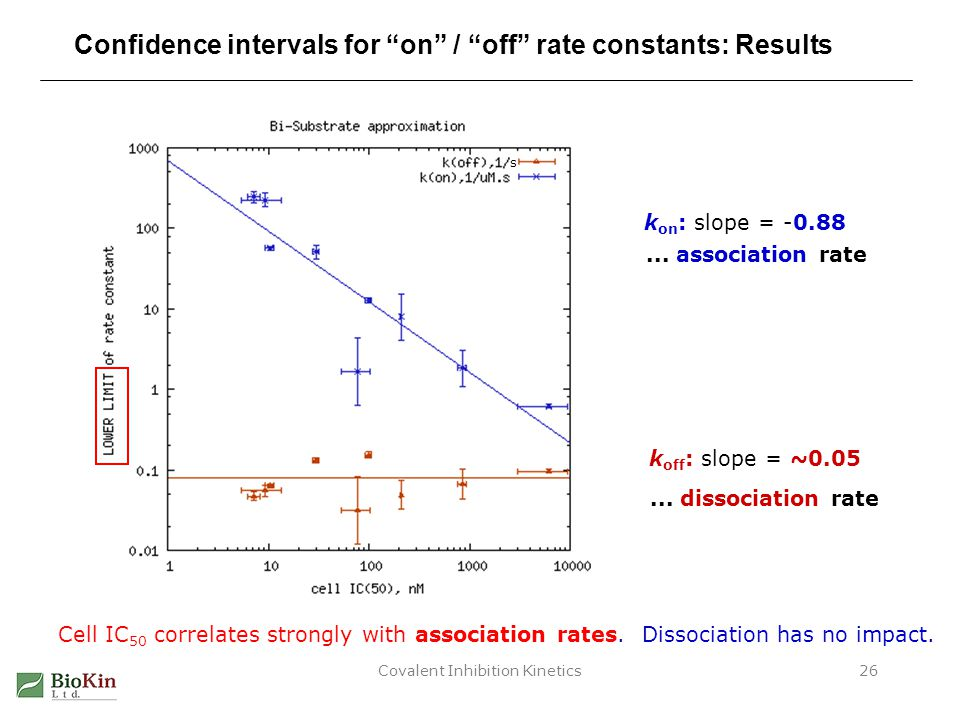 Covalent Inhibition Kinetics26 Confidence intervals for on / off rate constants: Results k on : slope = -0.88 k off : slope = ~0.05...