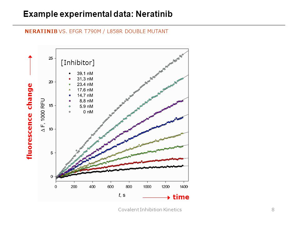 Covalent Inhibition Kinetics8 Example experimental data: Neratinib [Inhibitor] NERATINIB VS. EFGR T790M / L858R DOUBLE MUTANT time fluorescence change