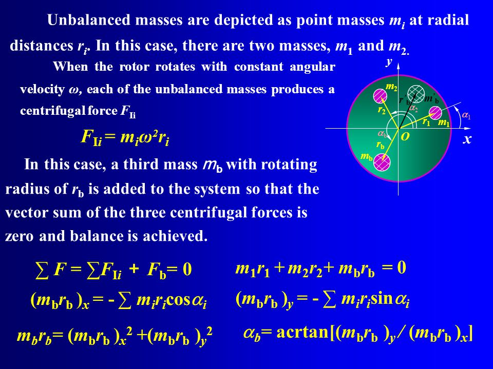 O x y r1r1 m1m1 11 r2r2 m2m2 22 rbrb mbmb bb Unbalanced masses are depicted as point masses m i at radial distances r i.