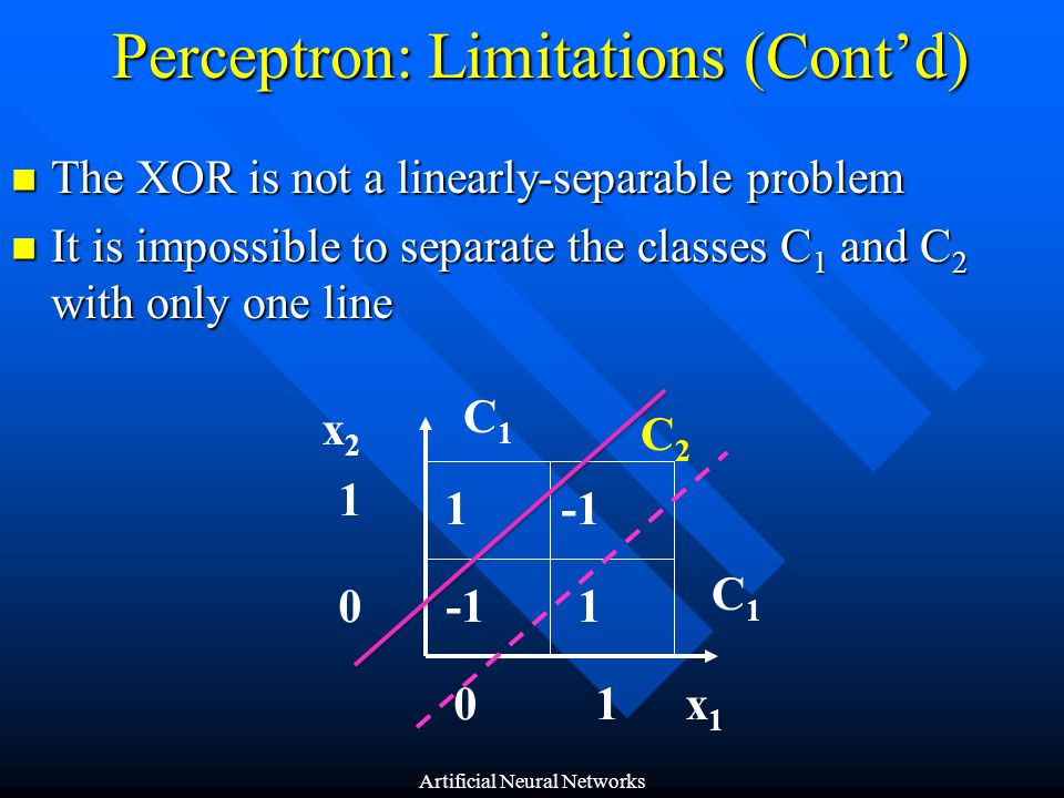 Perceptron: Learning Algorithm Variables and parameters: Variables and parameters: x (n) = input vector = [+1, x 1 (n), x 2 (n), …, x m (n)] T = [+1, x 1 (n), x 2 (n), …, x m (n)] T w(n) = weight vector = [b(n), w 1 (n), w 2 (n), …, w m (n)] T = [b(n), w 1 (n), w 2 (n), …, w m (n)] T b(n) = bias y(n) = actual response d(n) = desired response  = learning rate parameter (More elaboration later) Artificial Neural Networks