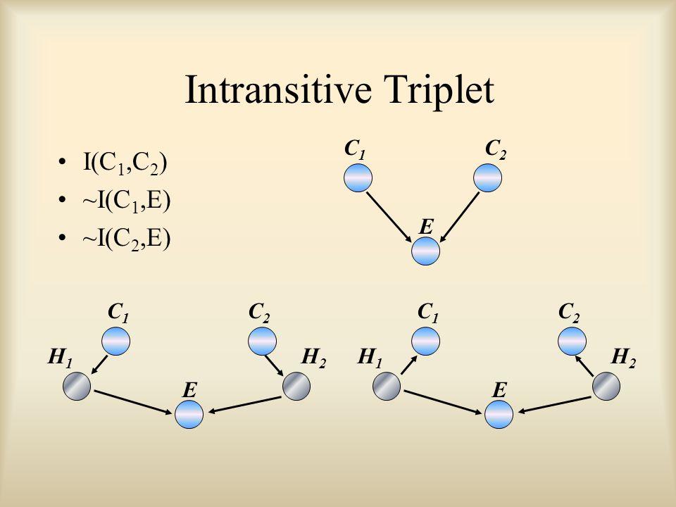 Intransitive Triplet I(C 1,C 2 ) ~I(C 1,E) ~I(C 2,E) C1C1 C2C2 E H1H1 H2H2 C1C1 C2C2 E H1H1 H2H2 C1C1 C2C2 E