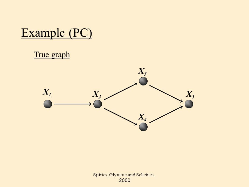 Spirtes, Glymour and Scheines. 2000. Example (PC) True graph X5X5 X2X2 X4X4 X1X1 X3X3