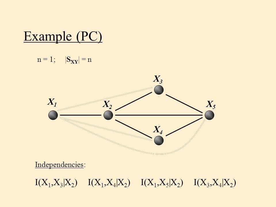 Example (PC) n = 1;|S XY | = n Independencies: I(X 1,X 3 |X 2 ) X5X5 X2X2 X4X4 X1X1 X3X3 I(X 1,X 4 |X 2 )I(X 1,X 5 |X 2 )I(X 3,X 4 |X 2 )