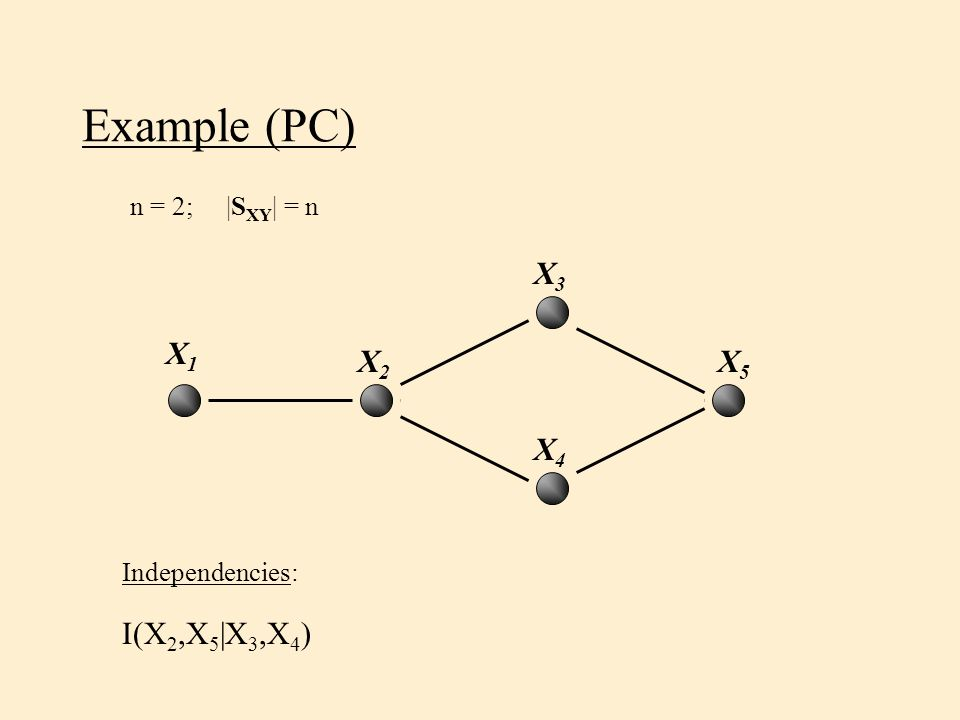Example (PC) n = 2;|S XY | = n Independencies: I(X 2,X 5 |X 3,X 4 ) X5X5 X2X2 X4X4 X1X1 X3X3
