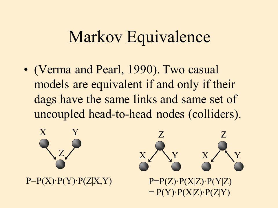 Markov Equivalence (Verma and Pearl, 1990).